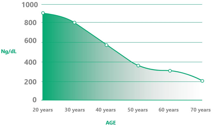 Testosterone level decreases as the age grows